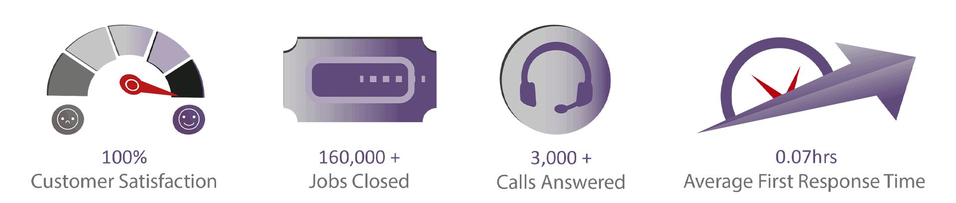 Customer-Survey-Summary